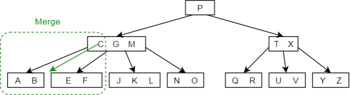 B tree delete Case 2b - 1