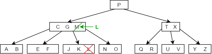 B tree delete Case 3a - 1.png