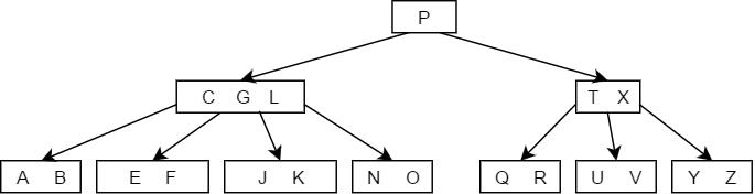 B tree delete Case 3a - 2.png