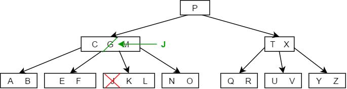 B tree delete Case 3b - 1.png
