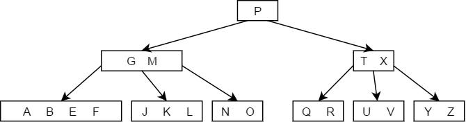 B tree delete Case 3c - 3.png